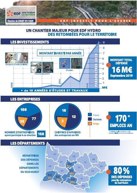Le baromètre du chantier EDF de Sabart - page 1